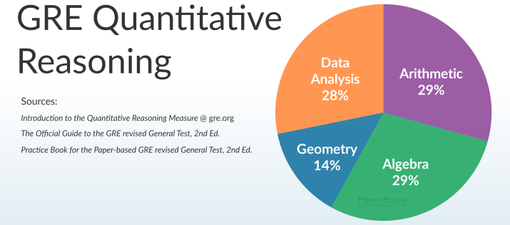 Hardest & Most Frequently Tested of the Four Main GRE Math Concepts