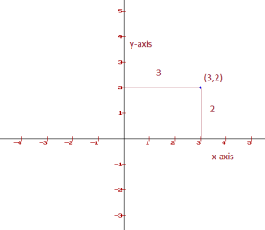 coordinate geometry : points