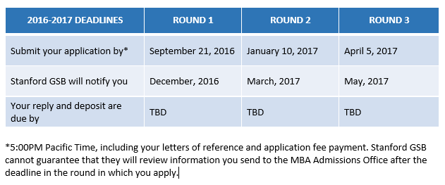 Stanford GSB Releases Application Deadlines – When Should You Start Preparing?