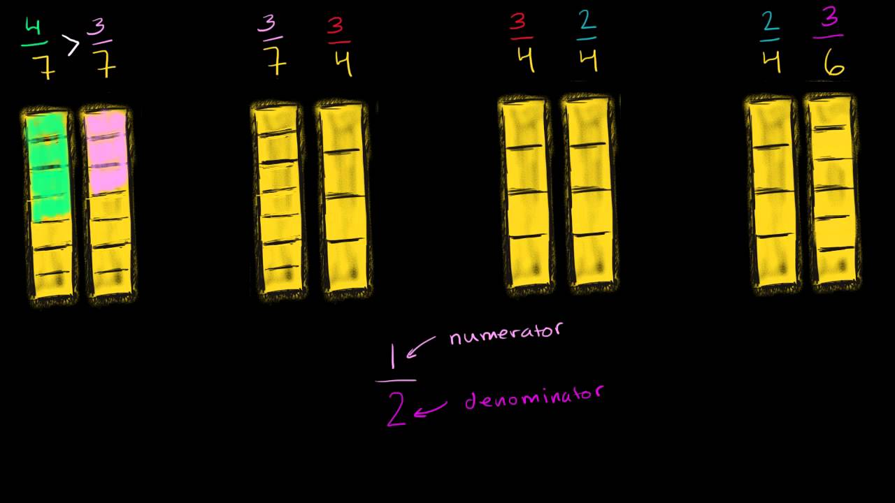Comparing Fractions With Greater Than And Less Than Symbols Qs Leap