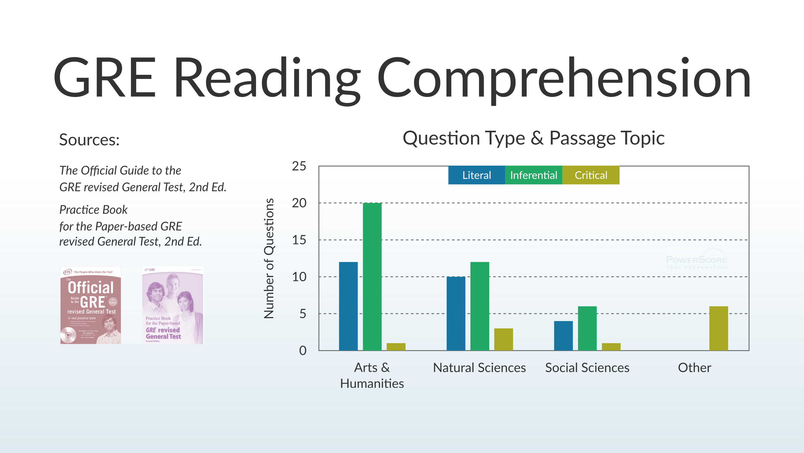 reading comprehension essay questions